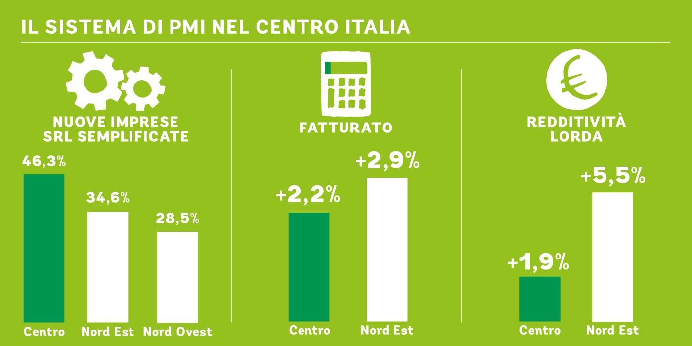 PMI-centro-italia